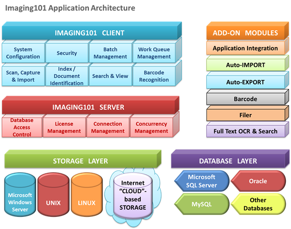 Imaging101 Application Architecture Map